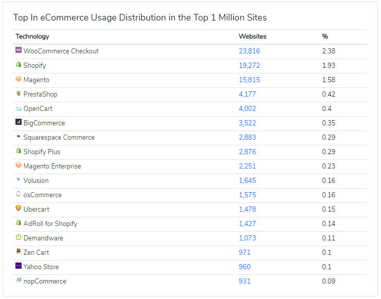 Shopping Cart Usage - Top Million